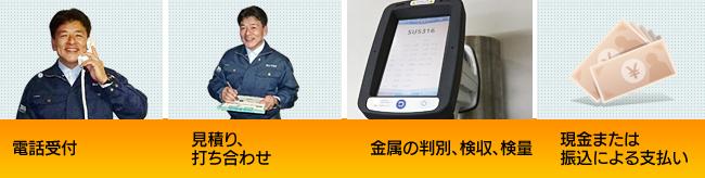 電話受付→見積もり、打ち合わせ→金属くず回収作業・作業完了→現金または振込による支払い